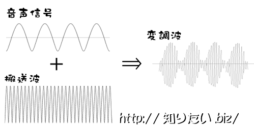 AM変調の図
