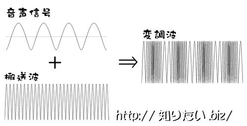 FM変調の図
